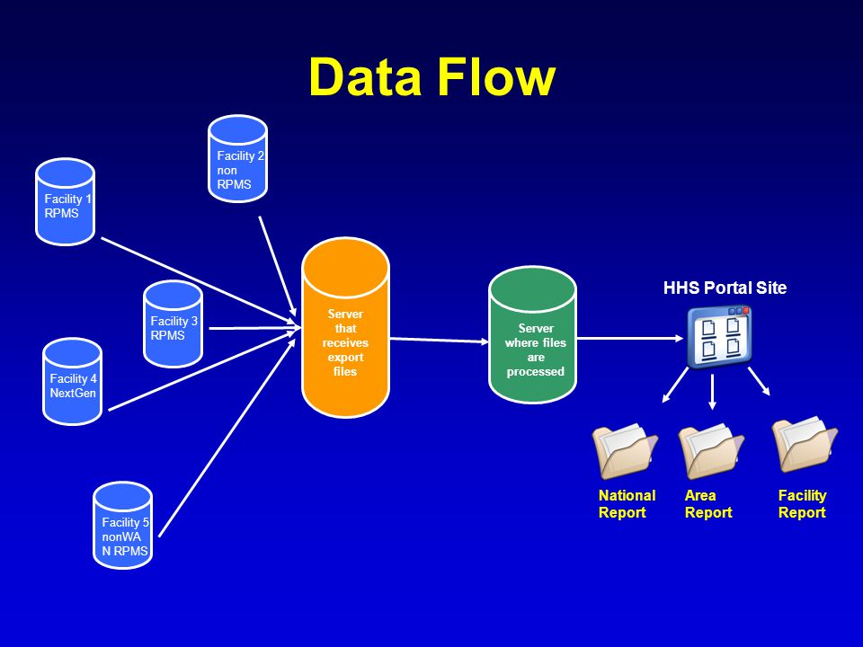 Server that receives export files Facility 1 RPMS Facility 2 non RPMS Facility 3 RPMS Facility 4 NextGen Facility 5 nonWA N RPMS Server where files are processed HHS Portal Site National Report Area Report Facility Report Data Flow