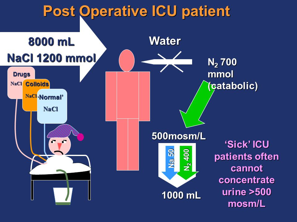Post Operative ICU patient N 2 700 mmol (catabolic) Water 500mosm/L Na 50 N 2 400 1000 mL ' Normal' NaCl Colloids Drugs NaCl NaCl 8000 mL NaCl 1200 mmol 'Sick' ICU patients often cannot concentrate urine >500 mosm/L