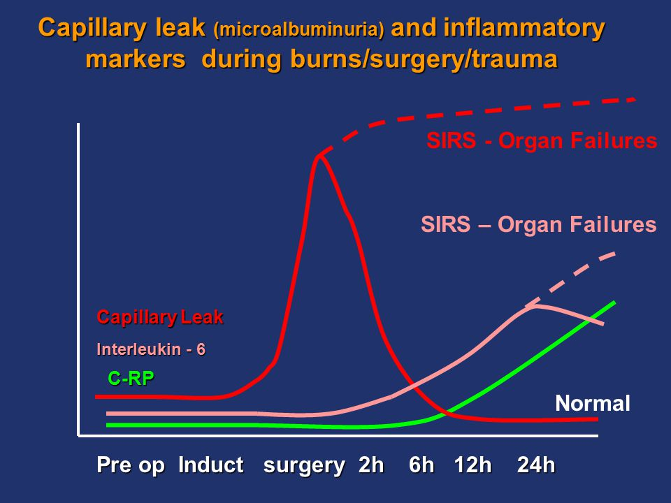 Capillary leak (microalbuminuria) and inflammatory markers during burns/surgery/trauma Pre op Induct surgery 2h 6h 12h 24h Capillary Leak Interleukin - 6 C-RP SIRS - Organ Failures Normal SIRS – Organ Failures