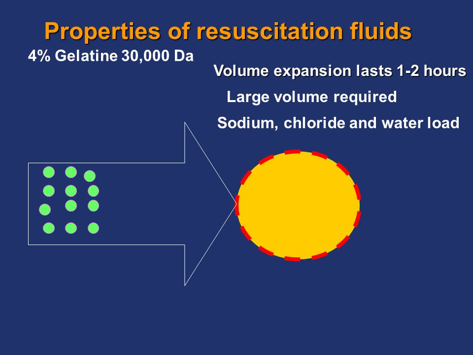 Properties of resuscitation fluids 4% Gelatine 30,000 Da Volume expansion lasts 1-2 hours Sodium, chloride and water load Large volume required