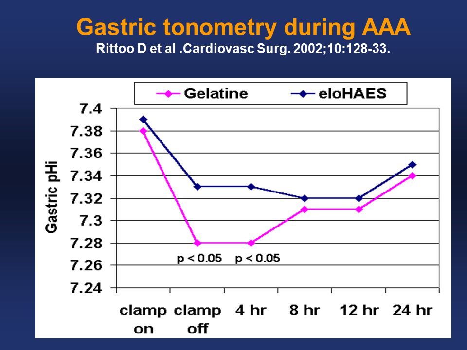 Gastric tonometry during AAA Rittoo D et al.Cardiovasc Surg. 2002;10:128-33.