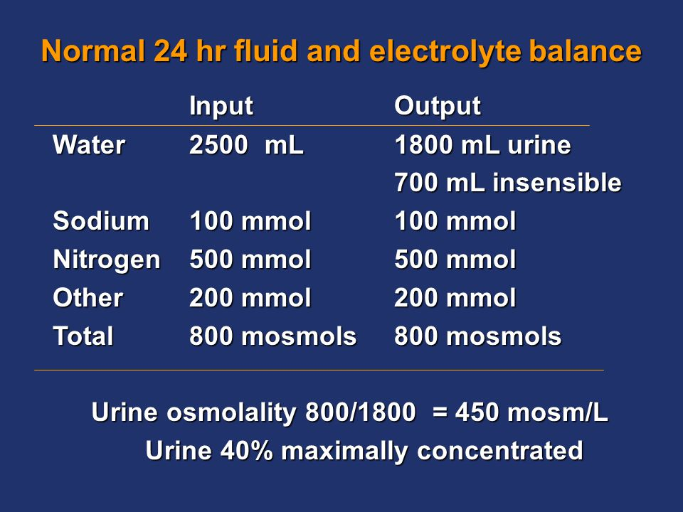 Normal 24 hr fluid and electrolyte balance InputOutput Water2500 mL1800 mL urine 700 mL insensible Sodium100 mmol100 mmol Nitrogen500 mmol500 mmol Other200 mmol200 mmol Total 800 mosmols800 mosmols Urine osmolality 800/1800= 450 mosm/L Urine 40% maximally concentrated