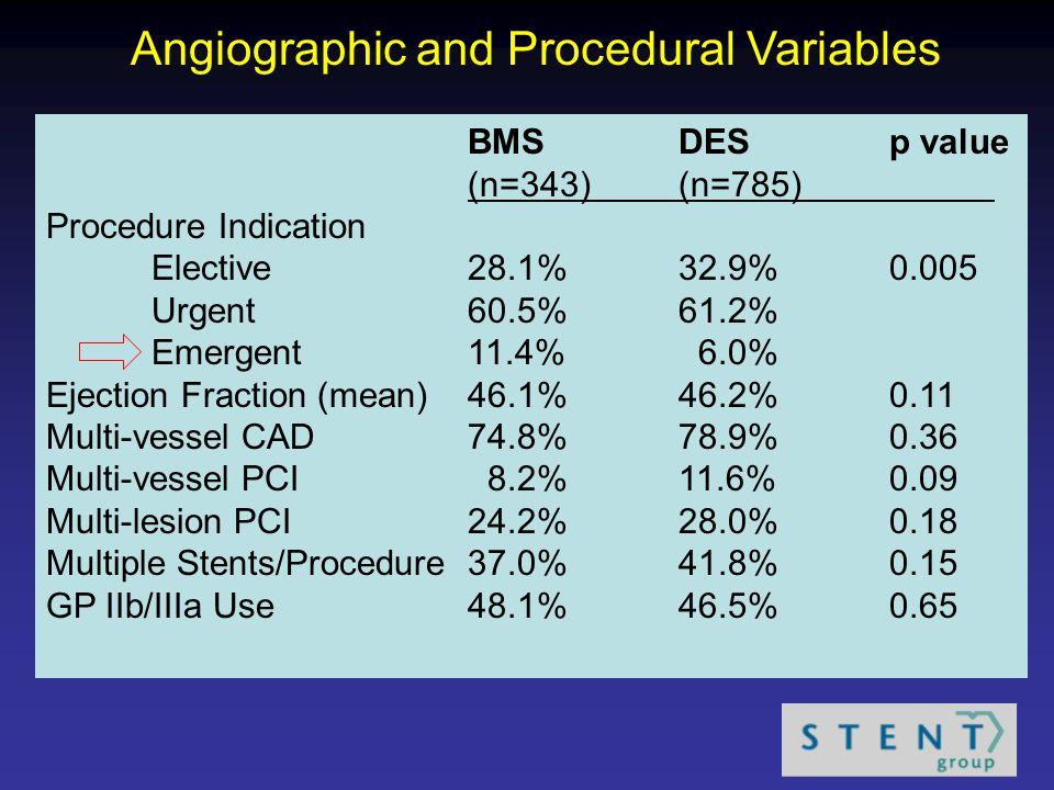 Angiographic and Procedural Variables BMSDESp value (n=343)(n=785) Procedure Indication Elective28.1%32.9%0.005 Urgent60.5%61.2% Emergent11.4% 6.0% Ejection Fraction (mean)46.1%46.2%0.11 Multi-vessel CAD74.8%78.9%0.36 Multi-vessel PCI 8.2%11.6%0.09 Multi-lesion PCI24.2%28.0%0.18 Multiple Stents/Procedure37.0%41.8%0.15 GP IIb/IIIa Use48.1%46.5%0.65