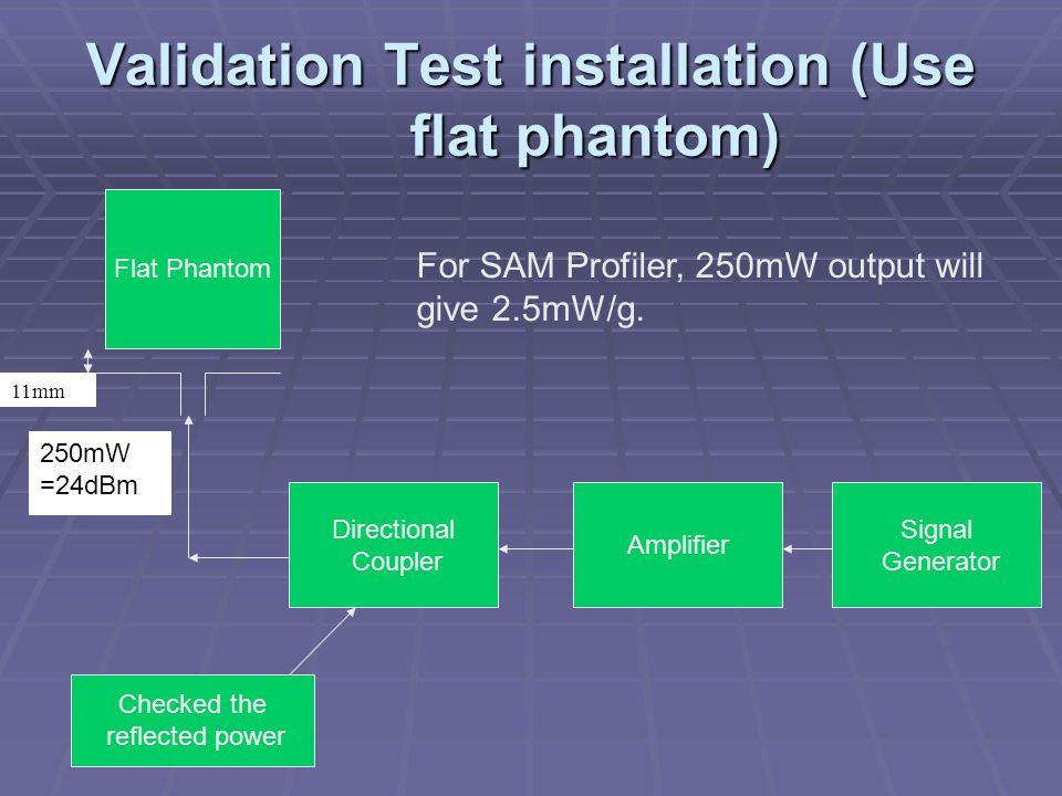 Validation Test installation (Use flat phantom) Flat Phantom Directional Coupler Amplifier Signal Generator Checked the reflected power 250mW =24dBm 1