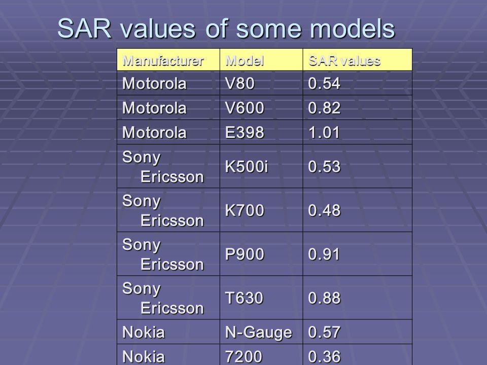 SAR values of some models ManufacturerModel SAR values MotorolaV800.54 MotorolaV6000.82 MotorolaE3981.01 Sony Ericsson K500i0.53 K7000.48 P9000.91 T63