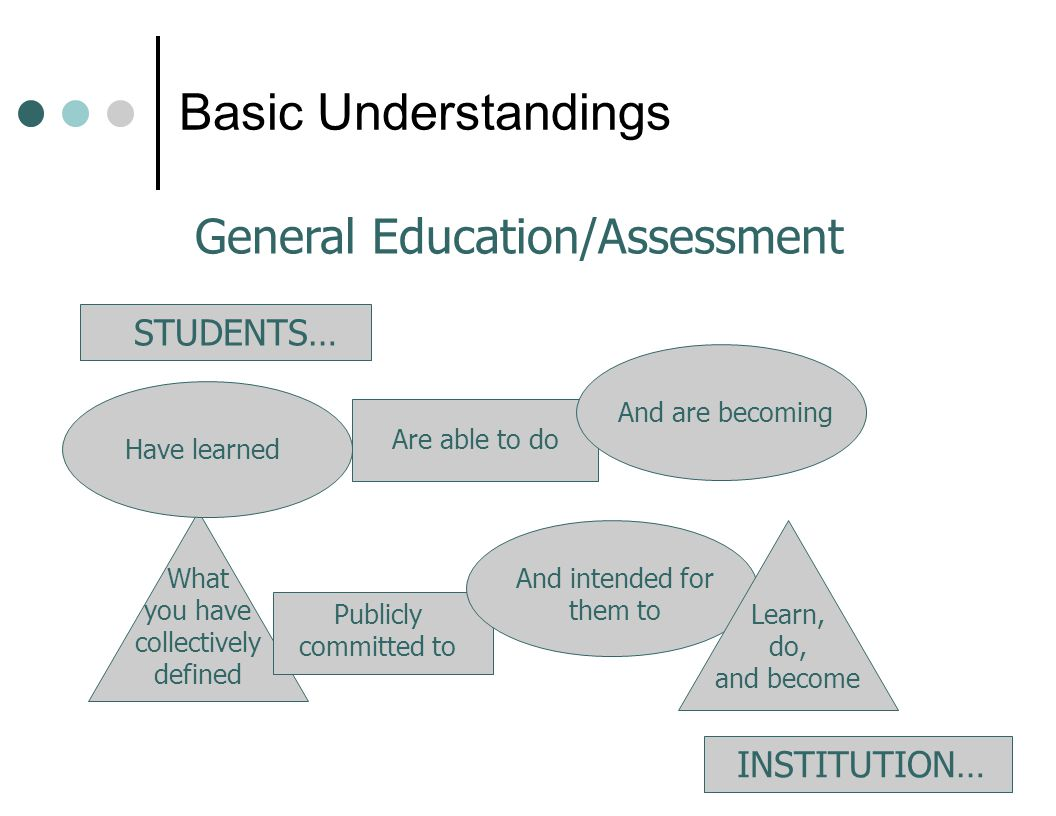 Basic Understandings What you have collectively defined Publicly committed to And intended for them to Learn, do, and become Have learned Are able to do And are becoming STUDENTS… INSTITUTION… General Education/Assessment
