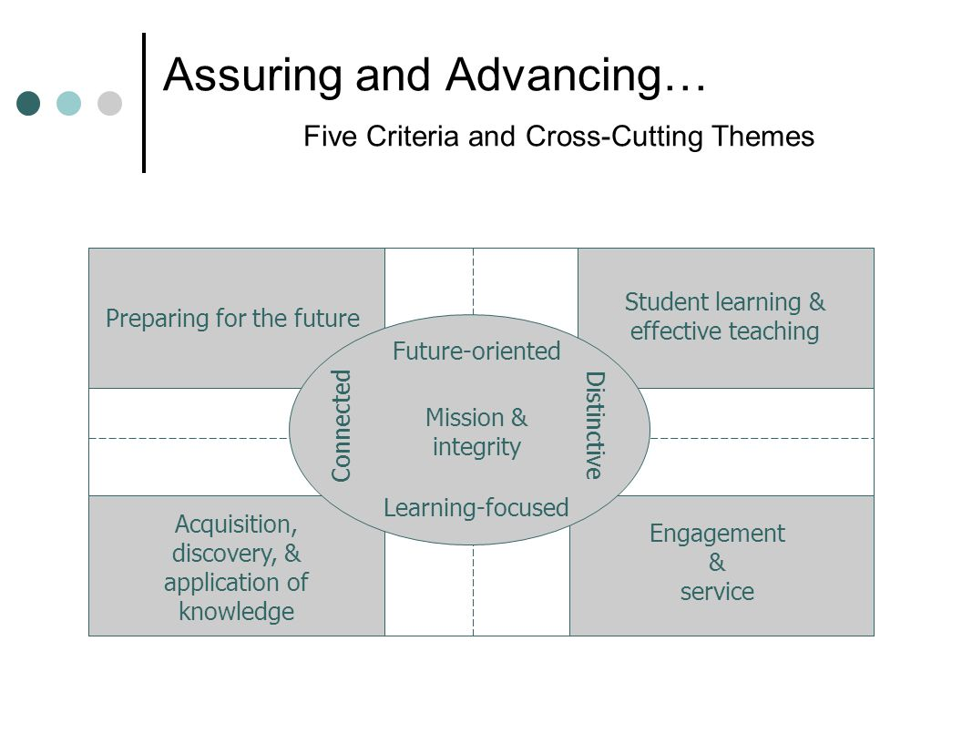 Assuring and Advancing… Five Criteria and Cross-Cutting Themes Preparing for the future Student learning & effective teaching Acquisition, discovery, & application of knowledge Engagement & service Mission & integrity Future-oriented Connected Distinctive Learning-focused