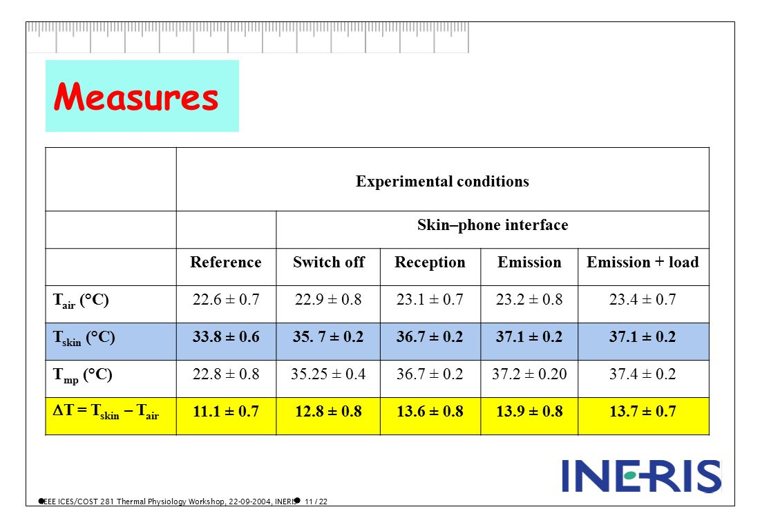IEEE ICES/COST 281 Thermal Physiology Workshop, 22-09-2004, INERIS 11 / 22 Measures Experimental conditions Skin–phone interface ReferenceSwitch offReceptionEmissionEmission + load T air (°C)22.6 ± 0.722.9 ± 0.823.1 ± 0.723.2 ± 0.823.4 ± 0.7 T skin (°C)33.8 ± 0.635.
