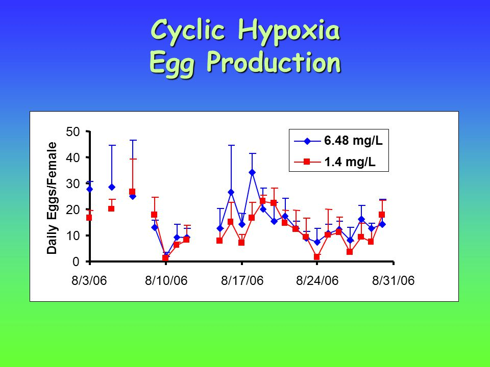 Cyclic Hypoxia Egg Production Daily Eggs/Female 6.48 mg/L 1.4 mg/L