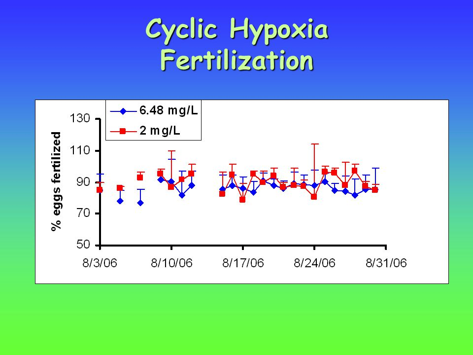 Cyclic Hypoxia Fertilization