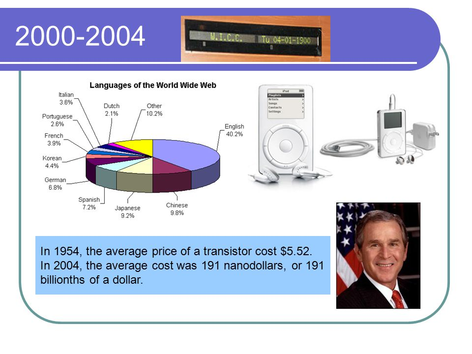 2000-2004 In 1954, the average price of a transistor cost $5.52.