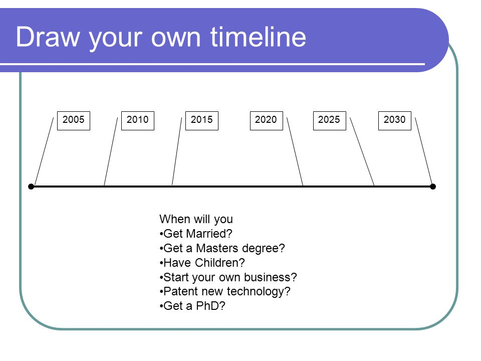 Draw your own timeline 200520302010201520202025 When will you Get Married.
