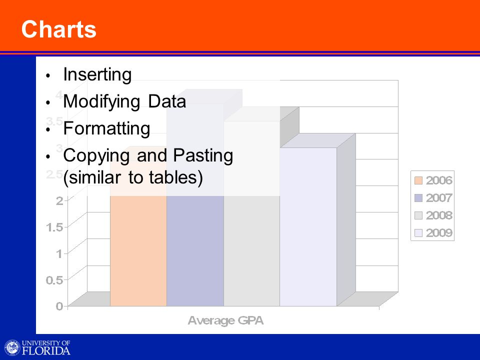 Charts  Inserting  Modifying Data  Formatting  Copying and Pasting (similar to tables)