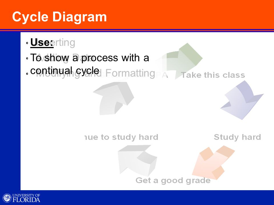 Cycle Diagram  Inserting  Adding Data  Modifying and Formatting Use: To show a process with a continual cycle