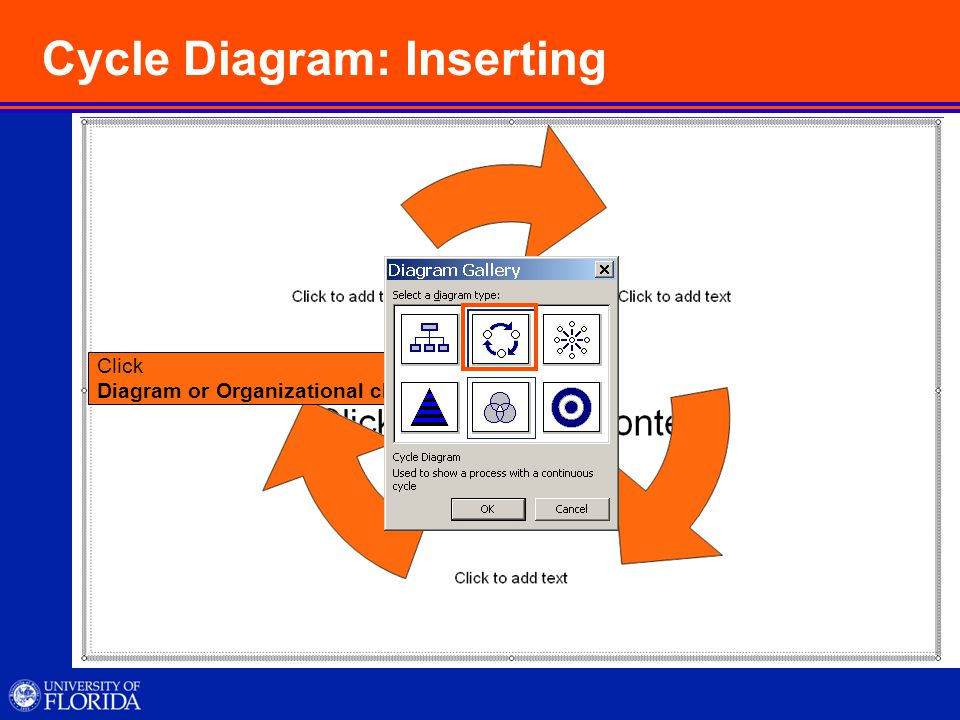 Cycle Diagram: Inserting Click Diagram or Organizational chart