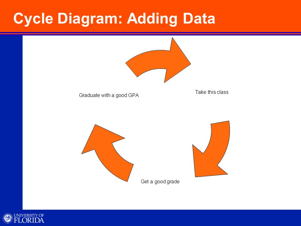 Cycle Diagram: Adding Data Take this class Get a good grade Graduate with a good GPA