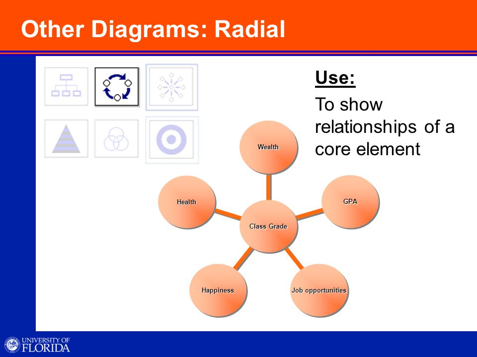Other Diagrams: Radial Use: To show relationships of a core element Class Grade Wealth GPA Job opportunities Happiness Health