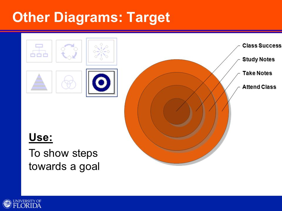 Other Diagrams: Target Use: To show steps towards a goal Class Success Study Notes Take Notes Attend Class