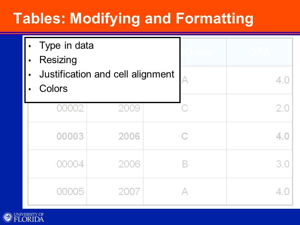 Charts and Graphs  Tables  Inserting  Formatting  Copying and pasting  Charts  Inserting  Formatting  Diagrams  Organizational  Cycle  Radius  Pyramid  Venn  Target
