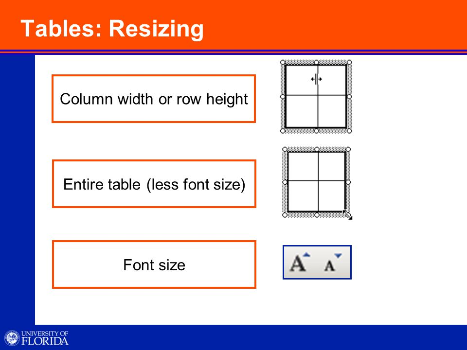 Tables: Resizing Column width or row height Entire table (less font size) Font size