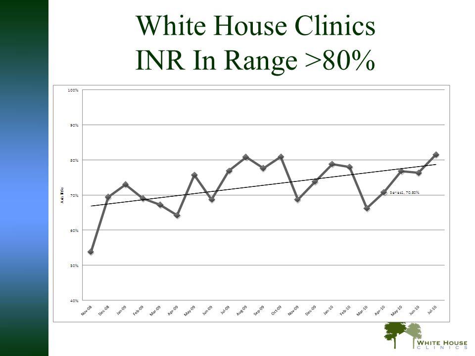 White House Clinics INR In Range >80%