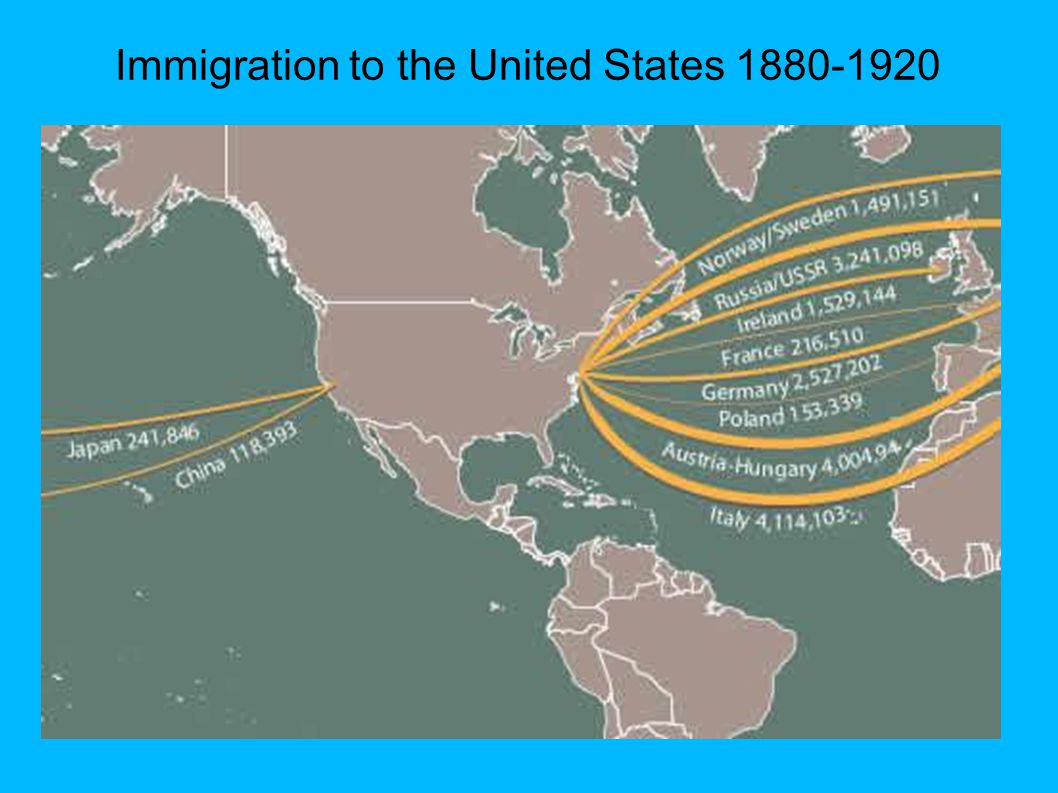 Immigration to the United States 1880-1920