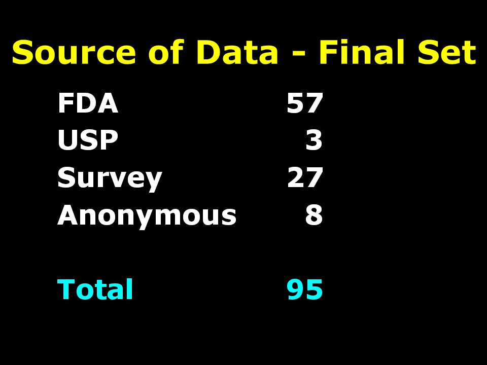 Source of Data - Final Set