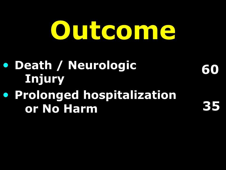 Outcome Death / Neurologic Injury Prolonged hospitalization or No Harm 60 35