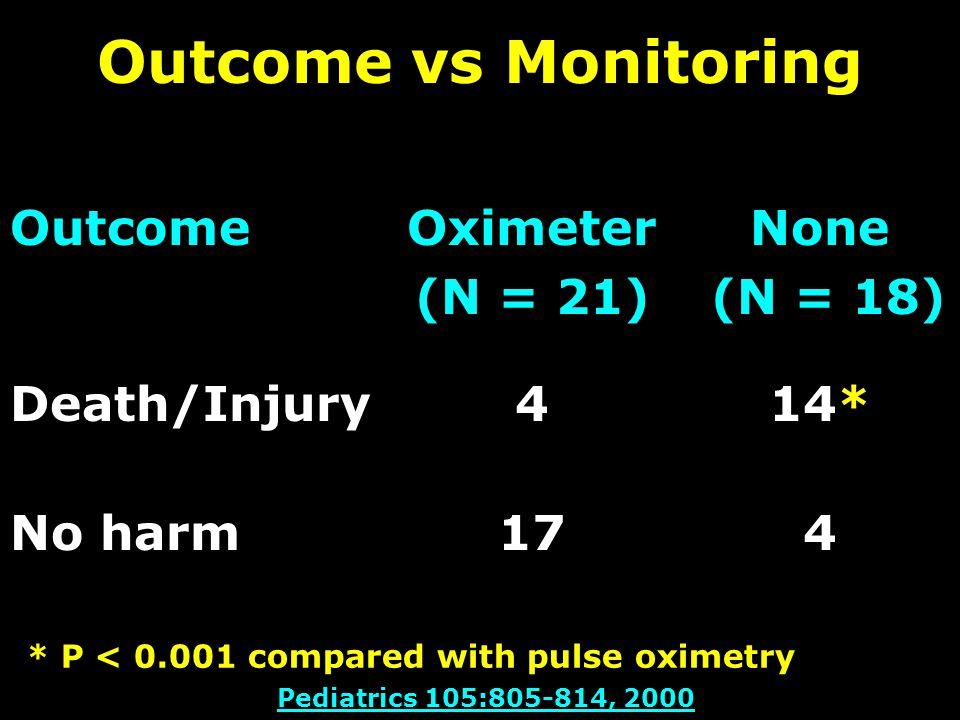 Outcome vs Monitoring OutcomeOximeter (N = 21) None (N = 18) Death/Injury414* No harm174 * P < 0.001 compared with pulse oximetry Pediatrics 105:805-814, 2000