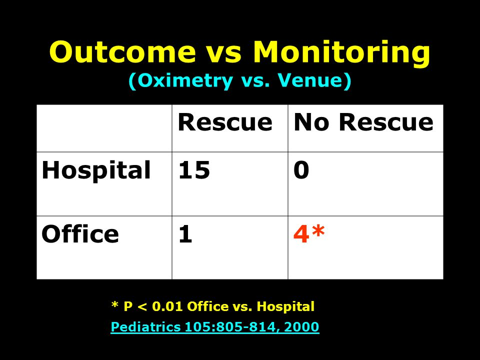 Outcome vs Monitoring (Oximetry vs.