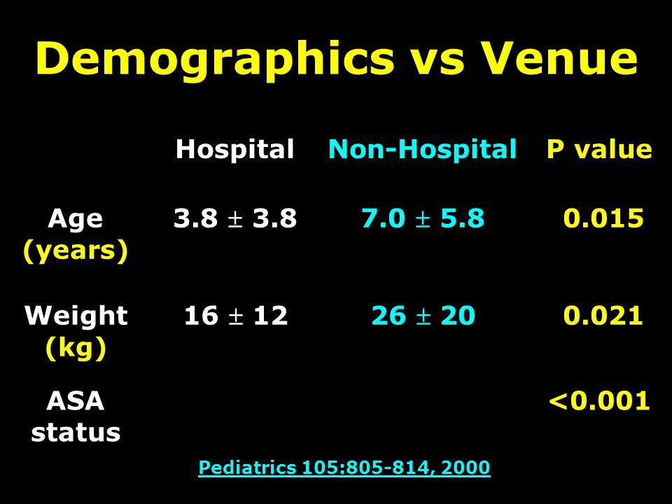 Demographics vs Venue HospitalNon-HospitalP value Age (years) 3.8  3.87.0  5.8 0.015 Weight (kg) 16  1226  20 0.021 ASA status <0.001 Pediatrics 105:805-814, 2000