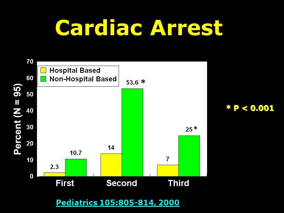 Cardiac Arrest Pediatrics 105:805-814, 2000 * P < 0.001 * *