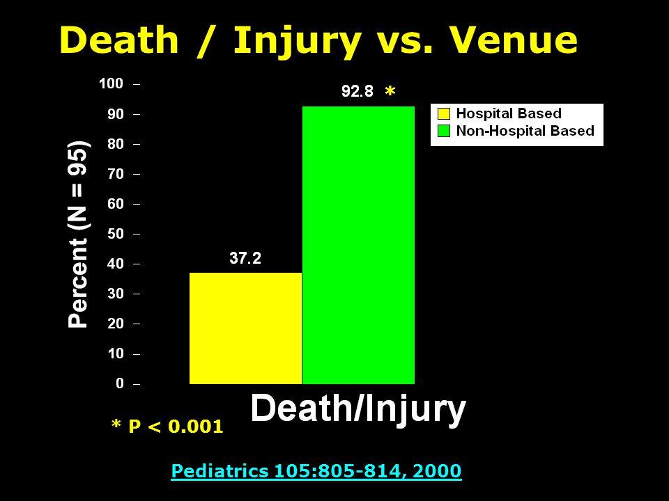 Pediatrics 105:805-814, 2000 Death / Injury vs. Venue * * P < 0.001