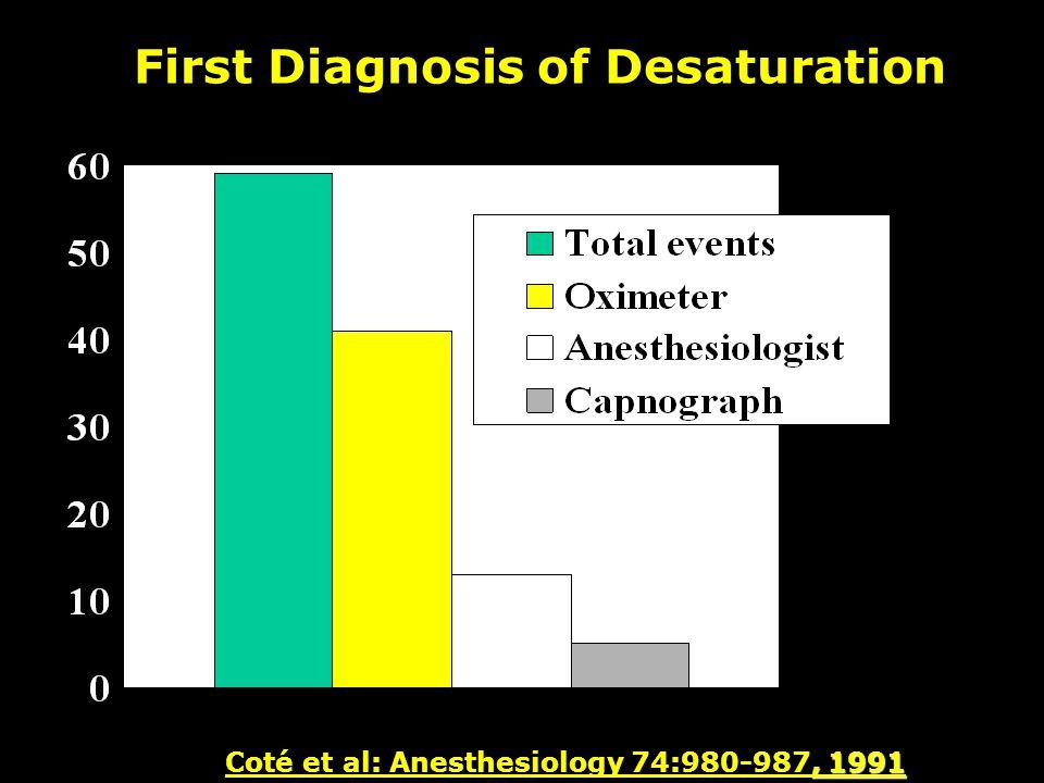First Diagnosis of Desaturation, 1991 Coté et al: Anesthesiology 74:980-987, 1991