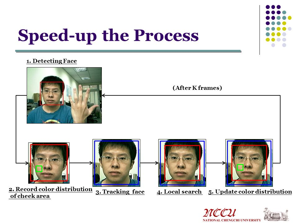 Speed-up the Process 1. Detecting Face 2. Record color distribution of cheek area 3.