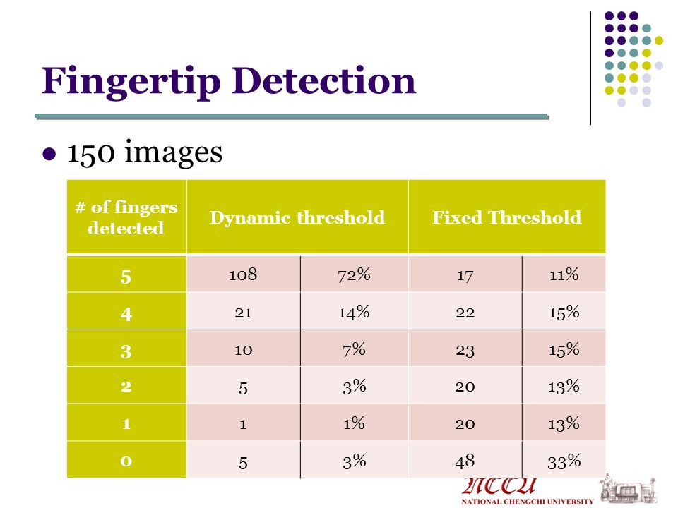 Fingertip Detection 150 images # of fingers detected Dynamic thresholdFixed Threshold 510872%1711% 42114%2215% 3107%2315% 253%2013% 111%2013% 053%4833%