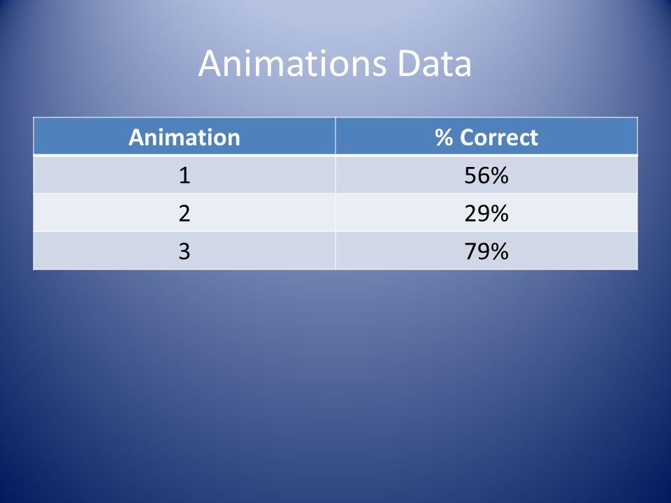 Animations Data Animation% Correct 156% 229% 379%