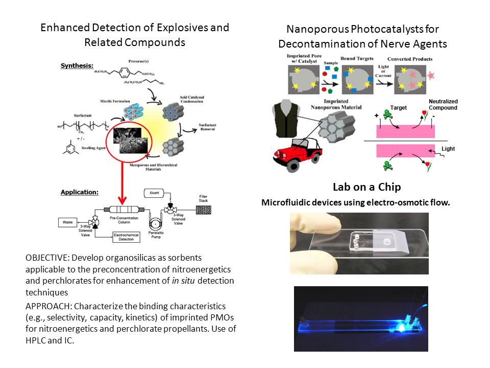 Enhanced Detection of Explosives and Related Compounds OBJECTIVE: Develop organosilicas as sorbents applicable to the preconcentration of nitroenergetics and perchlorates for enhancement of in situ detection techniques APPROACH: Characterize the binding characteristics (e.g., selectivity, capacity, kinetics) of imprinted PMOs for nitroenergetics and perchlorate propellants.
