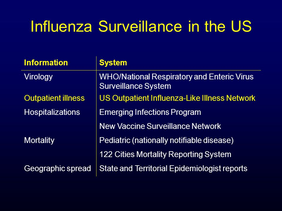 Indian Health Service Influenza Awareness System (IIAS) IIAS electronically monitors:  Outpatient influenza-like illness (ILI)  ILI hospitalizations  Influenza vaccine coverage  Potential influenza vaccine adverse events Operational within 3 weeks of first reported pH1N1 cases in 2009 Operating continuously since that time