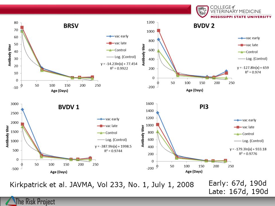 Kirkpatrick et al. JAVMA, Vol 233, No. 1, July 1, 2008 Early: 67d, 190d Late: 167d, 190d