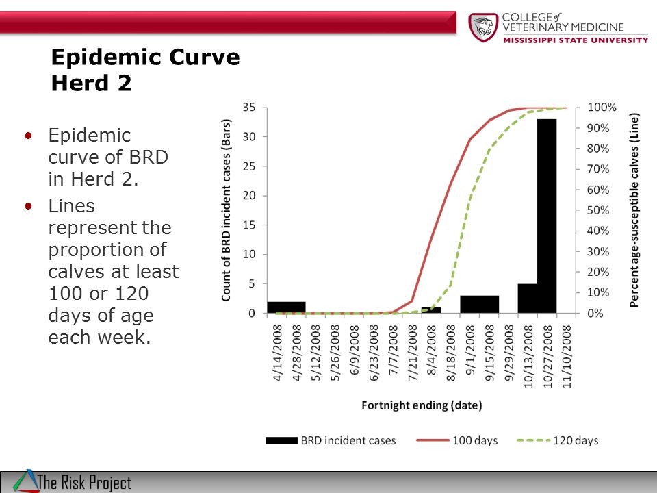 Epidemic Curve Herd 2 Epidemic curve of BRD in Herd 2.