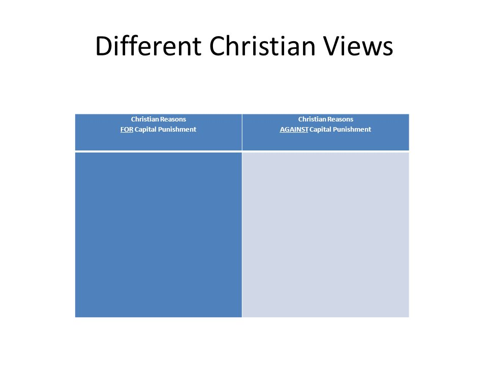 Different Christian Views Christian Reasons FOR Capital Punishment Christian Reasons AGAINST Capital Punishment