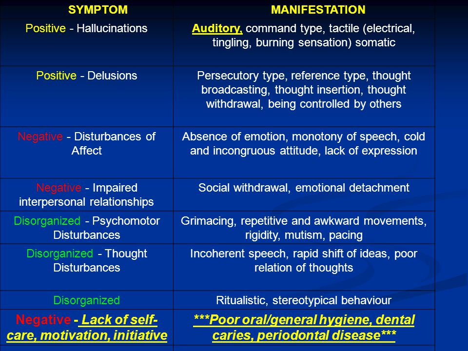 SYMPTOM MANIFESTATION Positive - HallucinationsAuditory, command type, tactile (electrical, tingling, burning sensation) somatic Positive - DelusionsPersecutory type, reference type, thought broadcasting, thought insertion, thought withdrawal, being controlled by others Negative - Disturbances of Affect Absence of emotion, monotony of speech, cold and incongruous attitude, lack of expression Negative - Impaired interpersonal relationships Social withdrawal, emotional detachment Disorganized - Psychomotor Disturbances Grimacing, repetitive and awkward movements, rigidity, mutism, pacing Disorganized - Thought Disturbances Incoherent speech, rapid shift of ideas, poor relation of thoughts DisorganizedRitualistic, stereotypical behaviour Negative - Lack of self- care, motivation, initiative ***Poor oral/general hygiene, dental caries, periodontal disease***