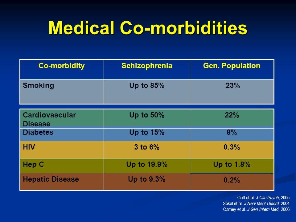 23%Up to 85%Smoking Gen. PopulationSchizophreniaCo-morbidity Goff et al.