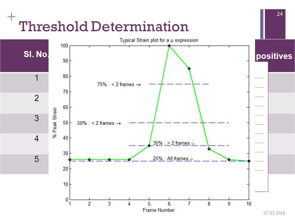 + Threshold Determination Sl. No. Threshold as percentage of peak strain % True positives% False positives 1 7531.80 2 50 0 3 3577.222.7 4 3054.536.4