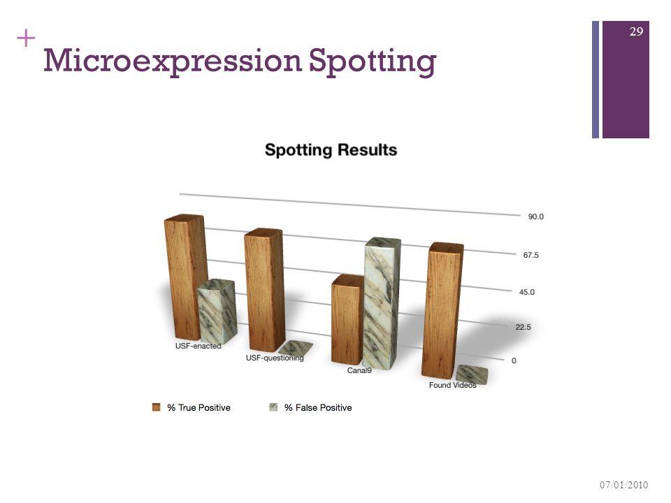+ Microexpression Spotting 07/01/2010 29