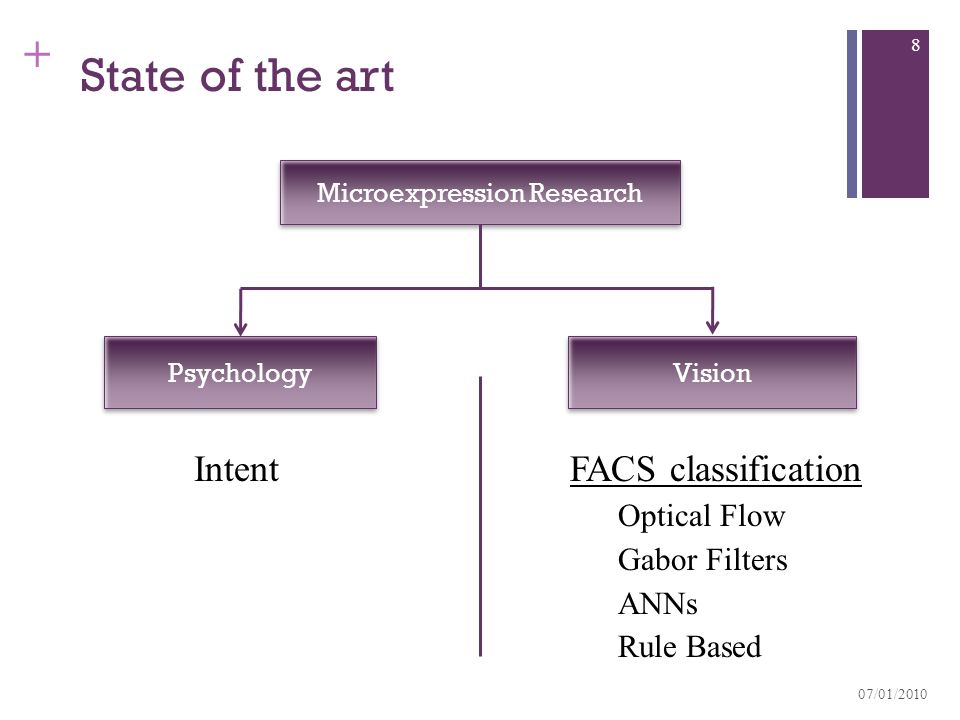 + State of the art 07/01/2010 8 Microexpression Research Psychology Vision IntentFACS classification Optical Flow Gabor Filters ANNs Rule Based