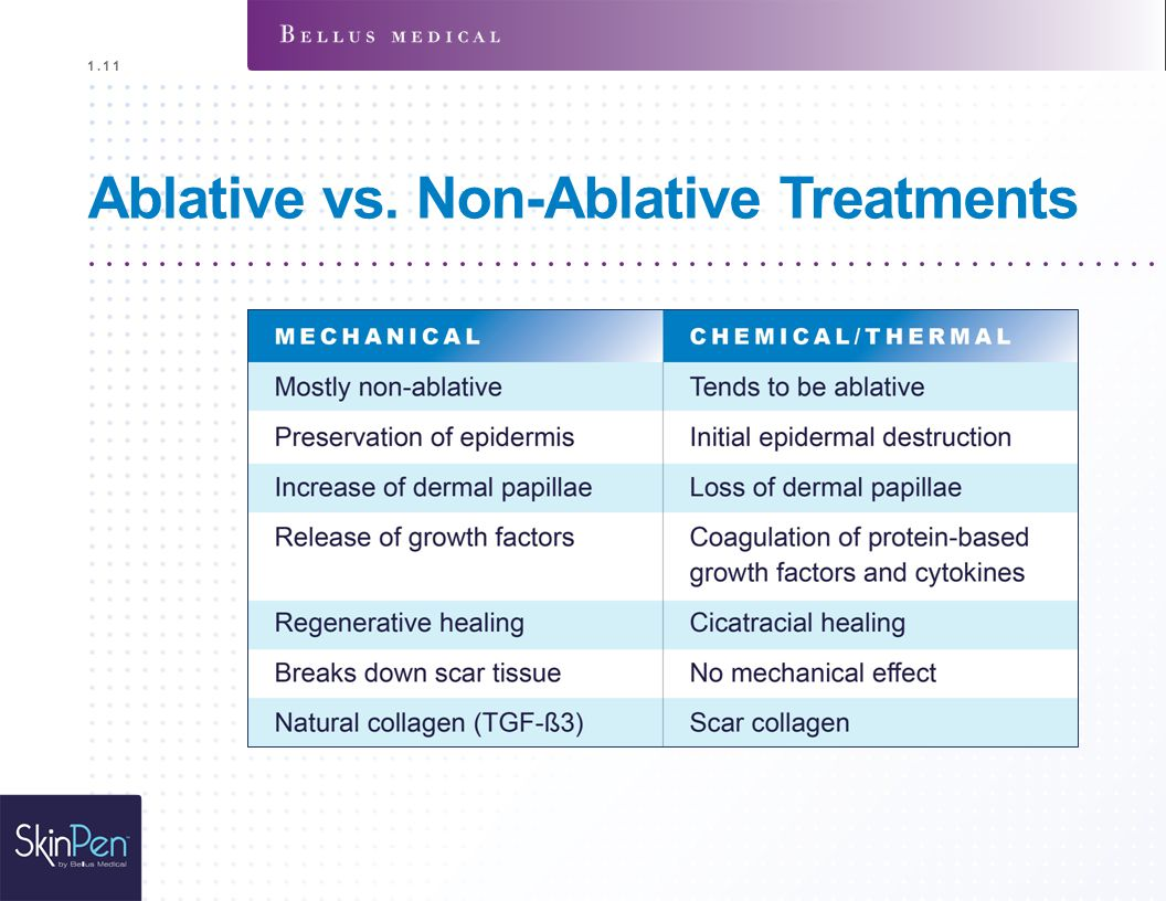 Ablative vs. Non-Ablative Treatments 1.1 1