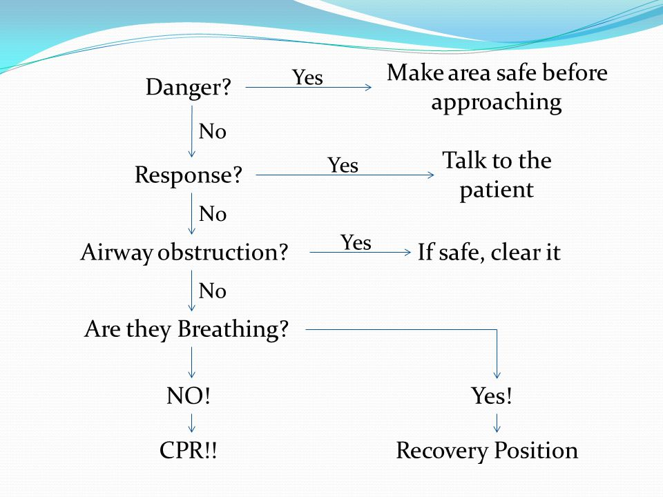 Response. Airway obstruction. Danger. Are they Breathing.