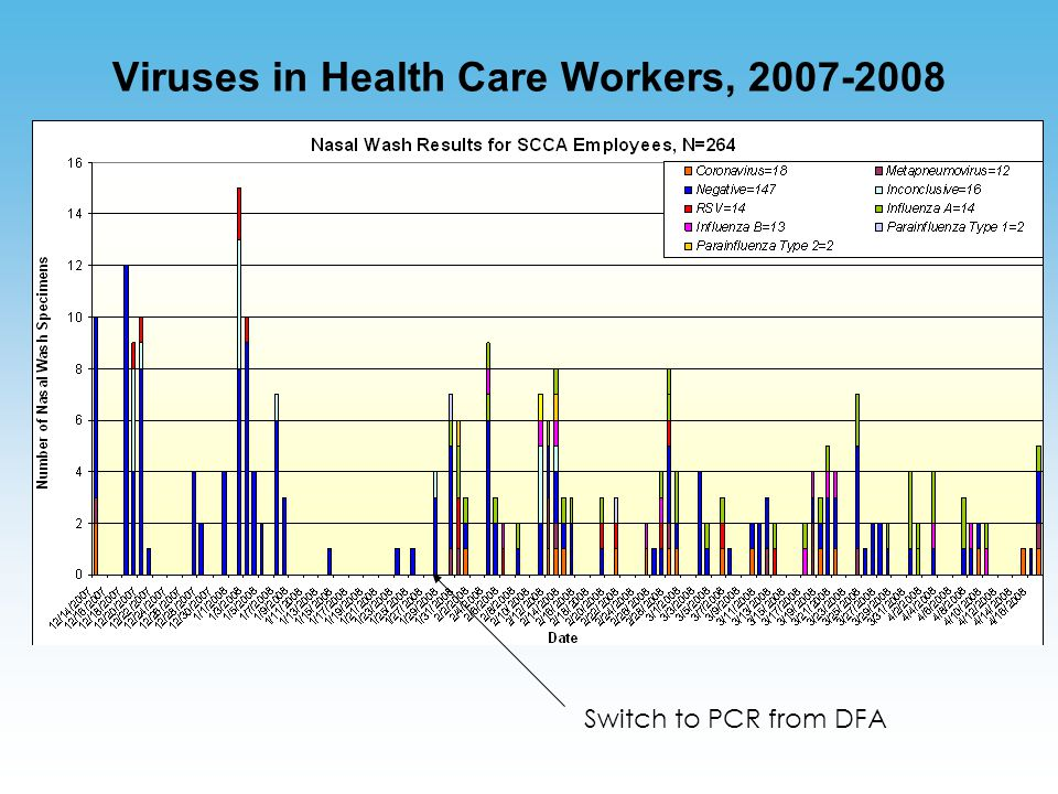 Viruses in Health Care Workers, 2007-2008 Switch to PCR from DFA